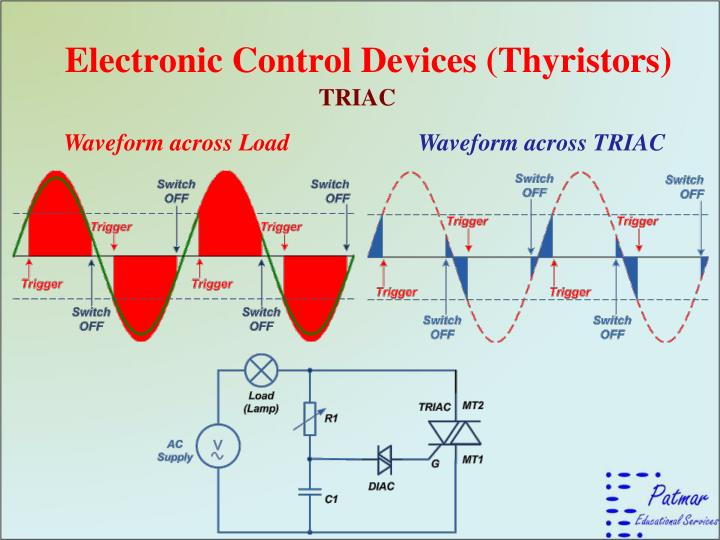 Electronic Control Devices (