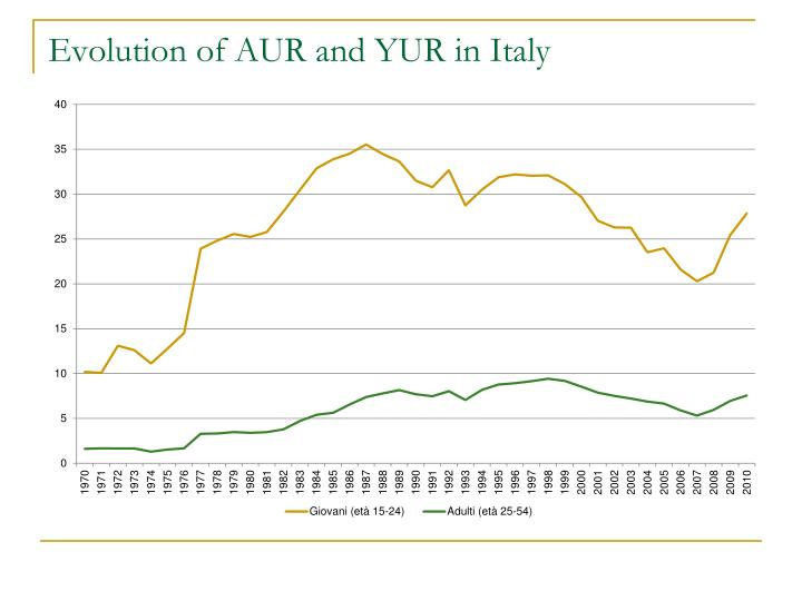 Evolution of AUR and YUR in Italy