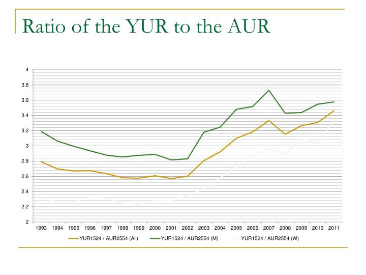 Ratio of the YUR to the AUR