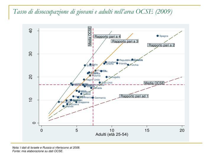 Tasso di disoccupazione di giovani e adulti nell'area OCSE (2009)