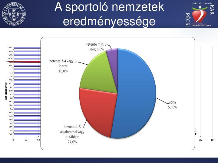A sportoló nemzetek eredményessége