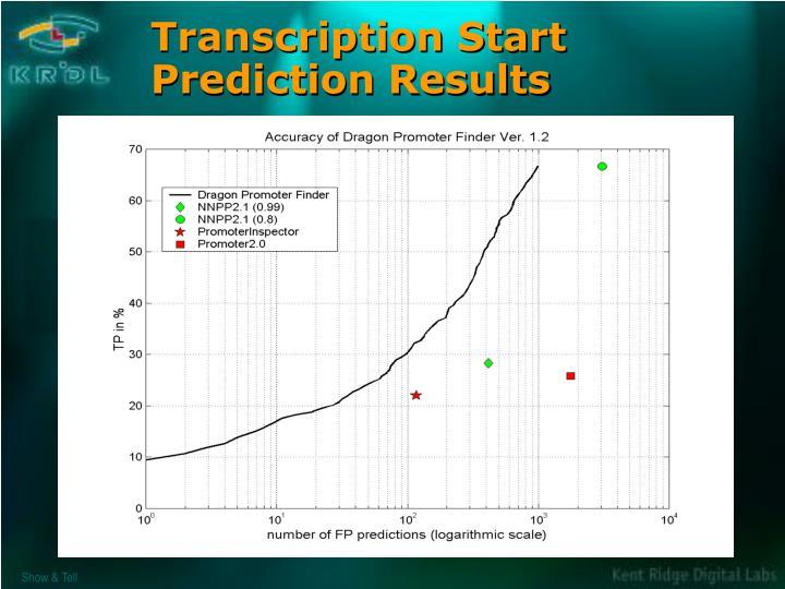Transcription Start Prediction Results