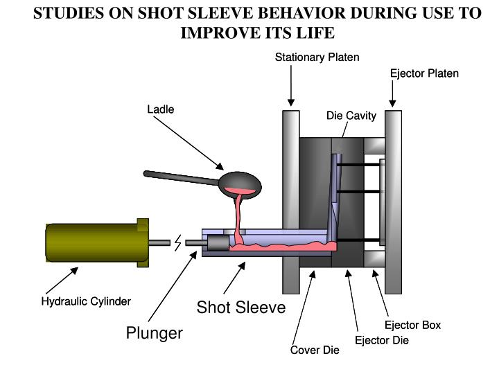STUDIES ON SHOT SLEEVE BEHAVIOR DURING USE TO IMPROVE ITS LIFE