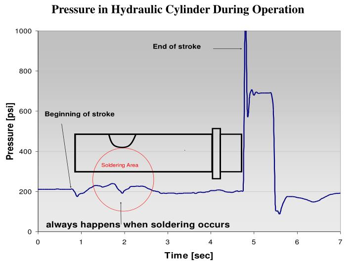 Pressure in Hydraulic Cylinder During Operation