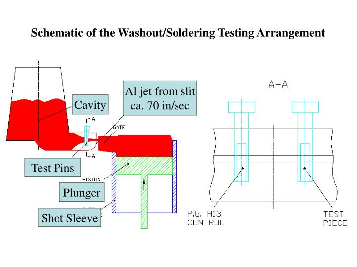 Schematic of the Washout/Soldering Testing Arrangement