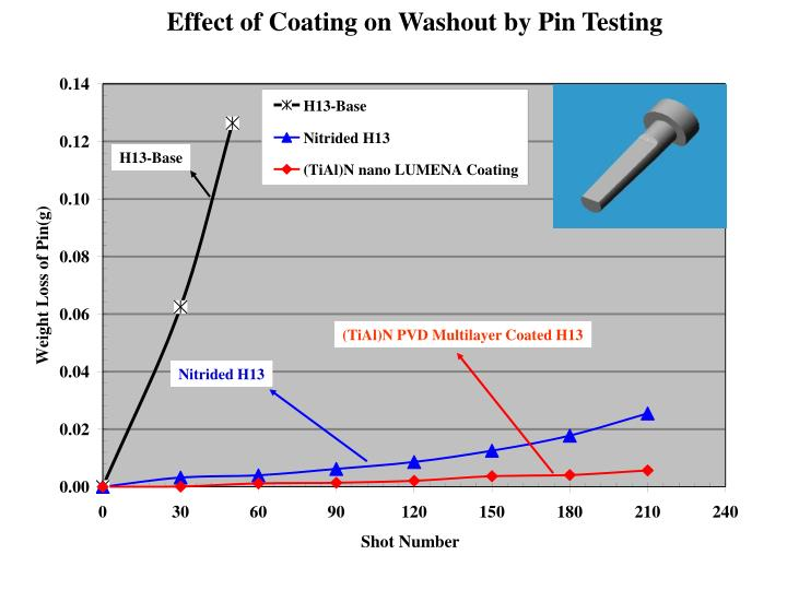 Effect of Coating on Washout by Pin Testing