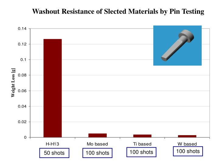 Washout Resistance of Slected Materials by Pin Testing