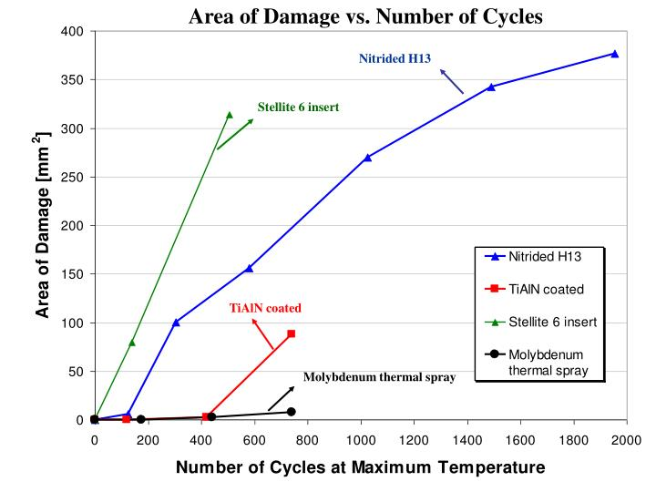 Area of Damage vs. Number of Cycles