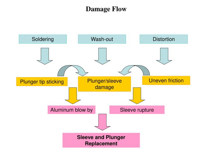 Damage Flow