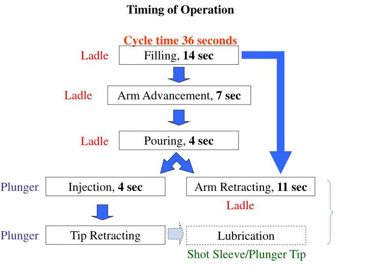 Timing of Operation