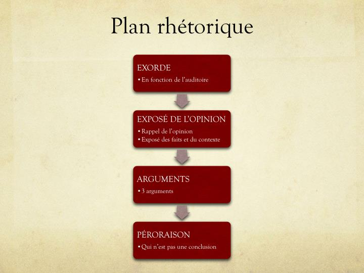 Plan rhétorique