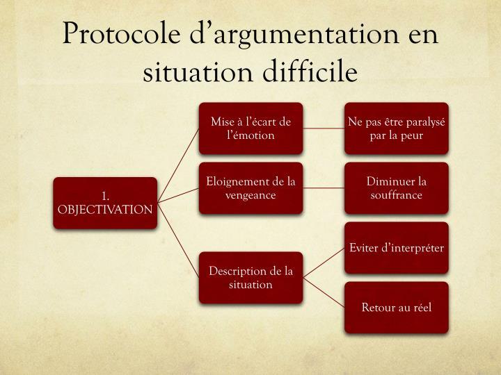 Protocole d'argumentation en situation difficile