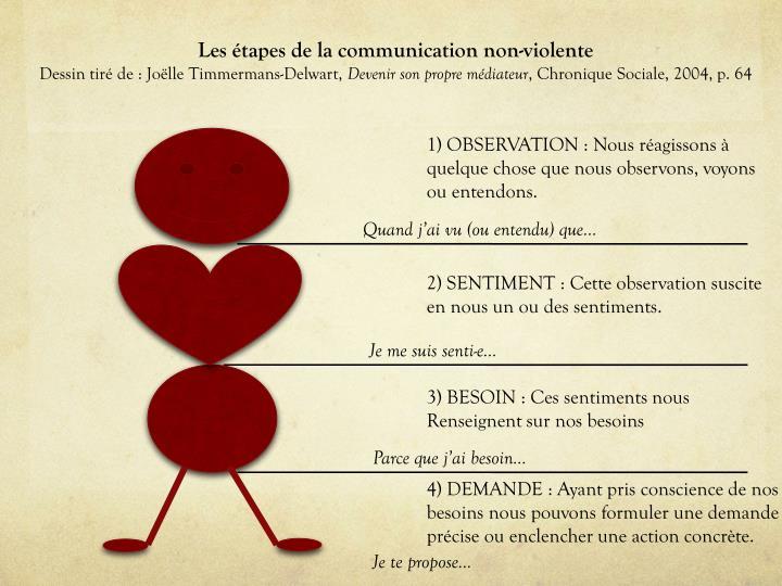 Les étapes de la communication non-violente
