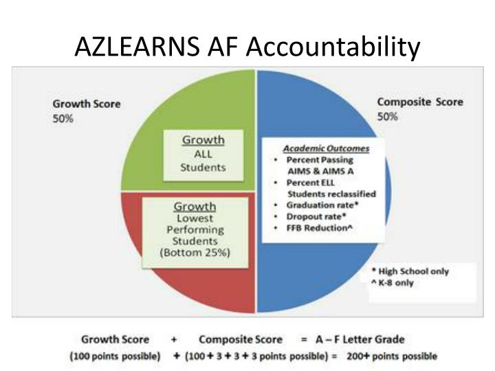 Azlearns af accountability