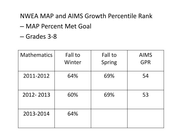 NWEA MAP and AIMS Growth Percentile Rank