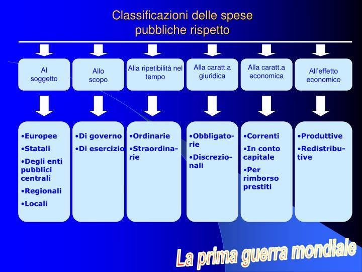 Classificazioni delle spese