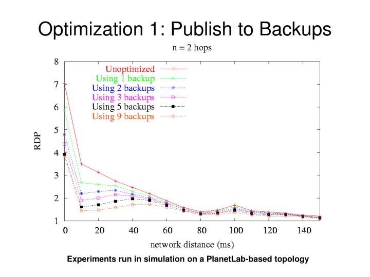 Optimization 1: Publish to Backups