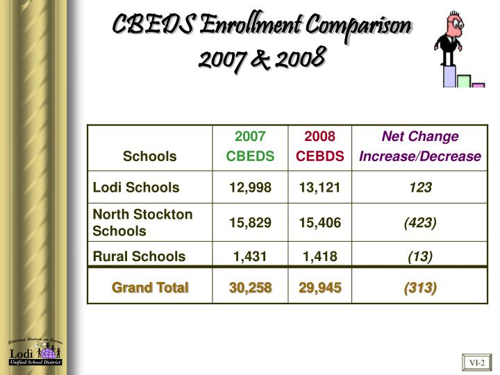 CBEDS Enrollment Comparison 2007 & 2008