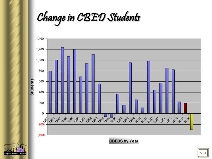 Change in CBED Students