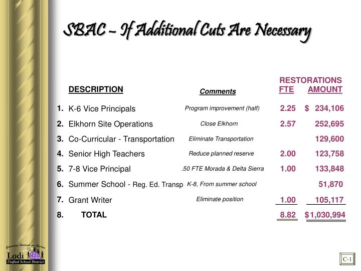 SBAC – If Additional Cuts Are Necessary