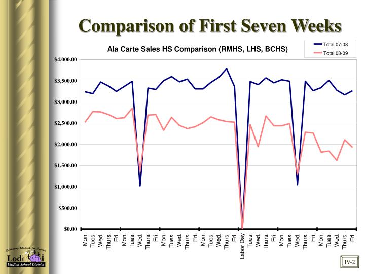 Comparison of First Seven Weeks