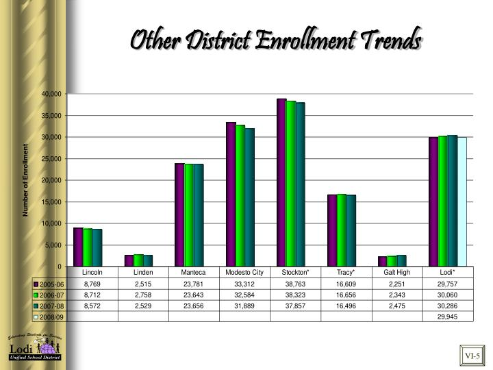 Other District Enrollment Trends