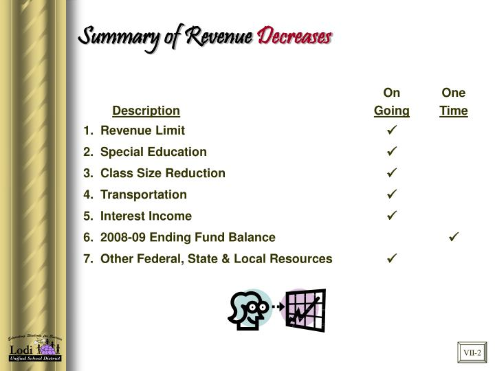 Summary of Revenue