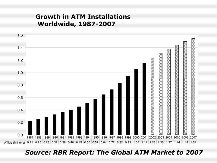 Growth in ATM Installations