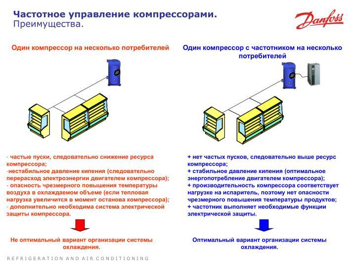 Частотное управление компрессорами