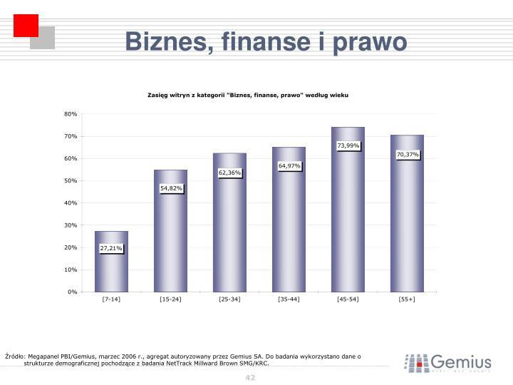 Biznes, finanse i prawo