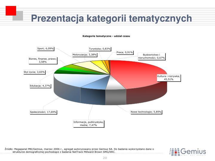 Prezentacja kategorii tematycznych
