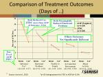 comparison of treatment outcomes days of