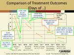 comparison of treatment outcomes days of1