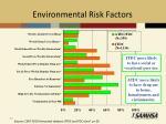 environmental risk factors1