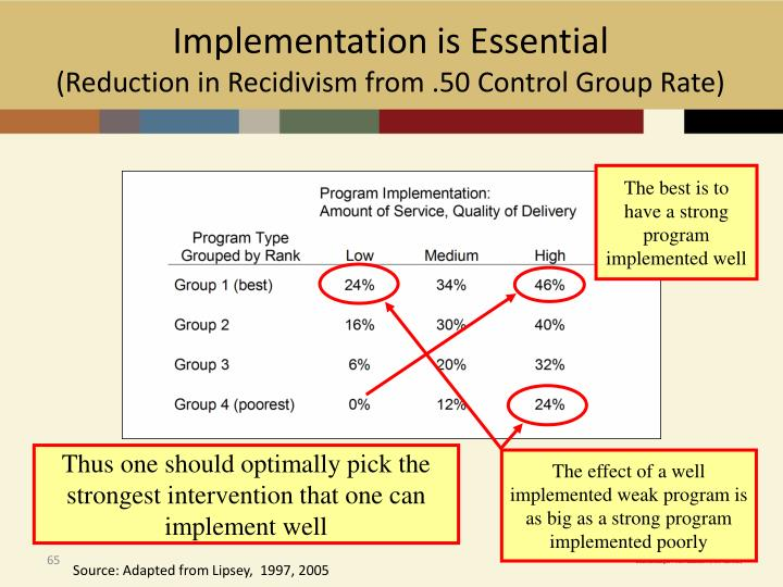 The best is to have a strong program implemented well