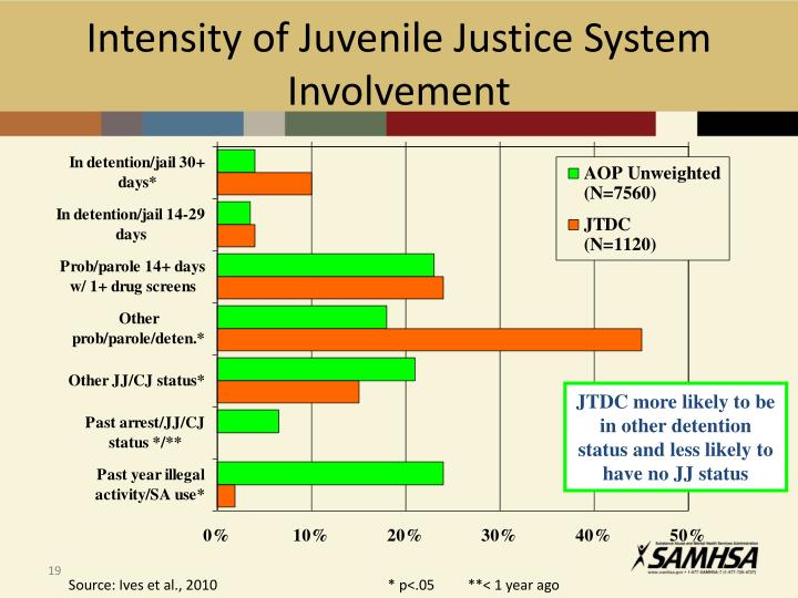 Intensity of Juvenile Justice System Involvement