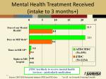 mental health treatment received intake to 3 months1
