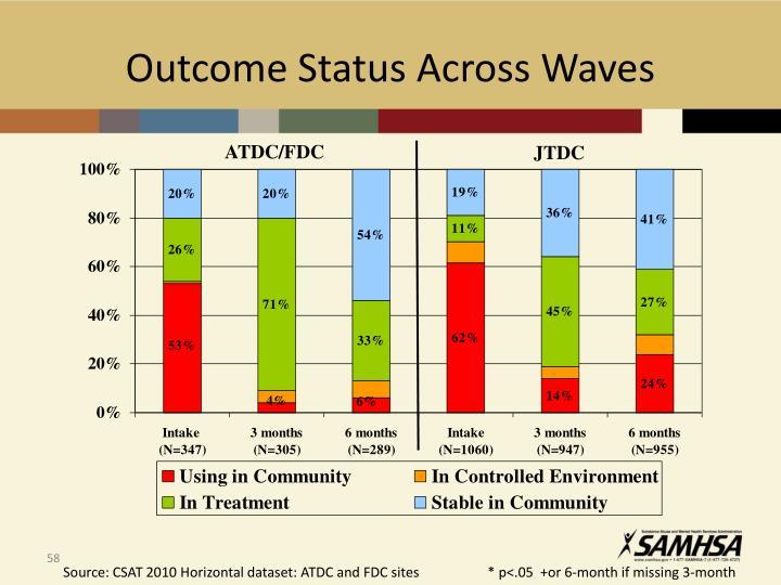 Outcome Status Across Waves