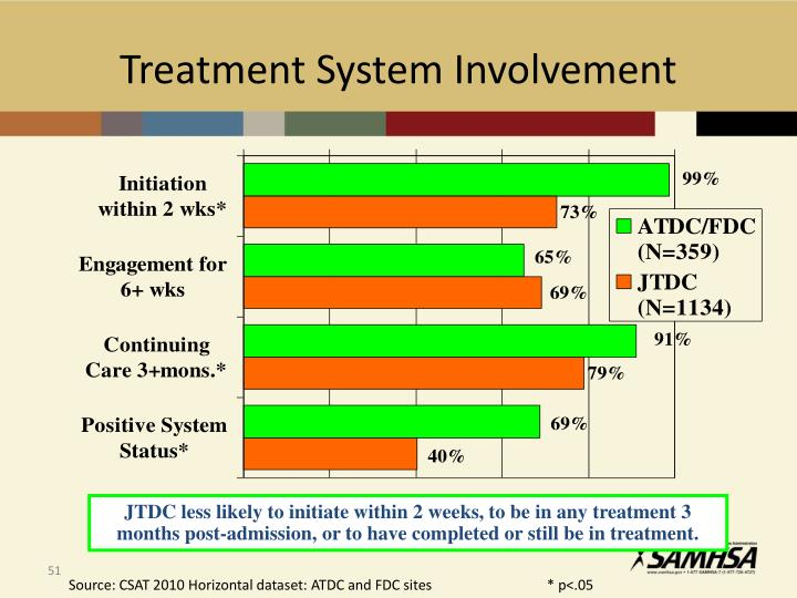 Treatment System Involvement