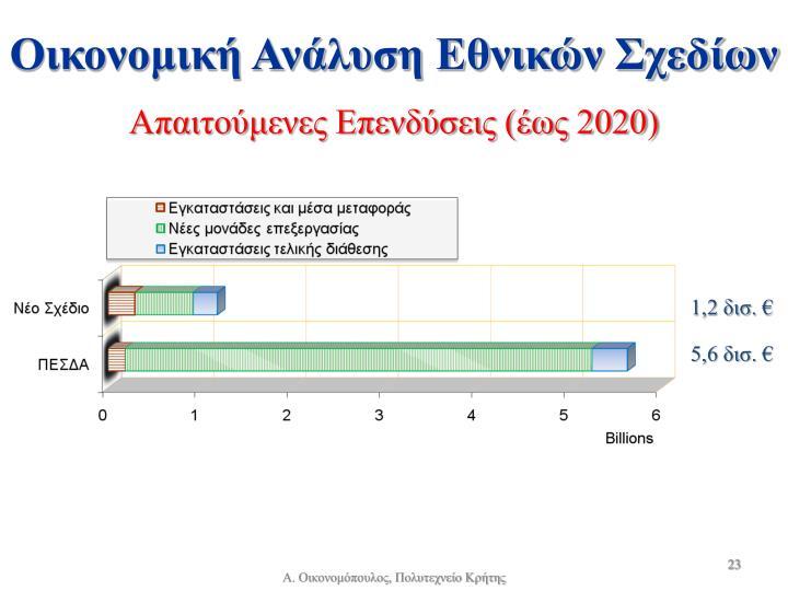 Οικονομική Ανάλυση Εθνικών Σχεδίων