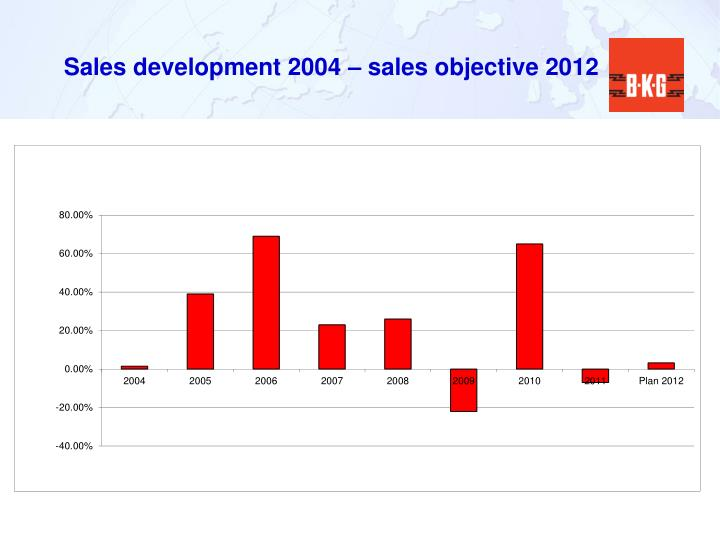 Sales development 2004 – sales objective 2012