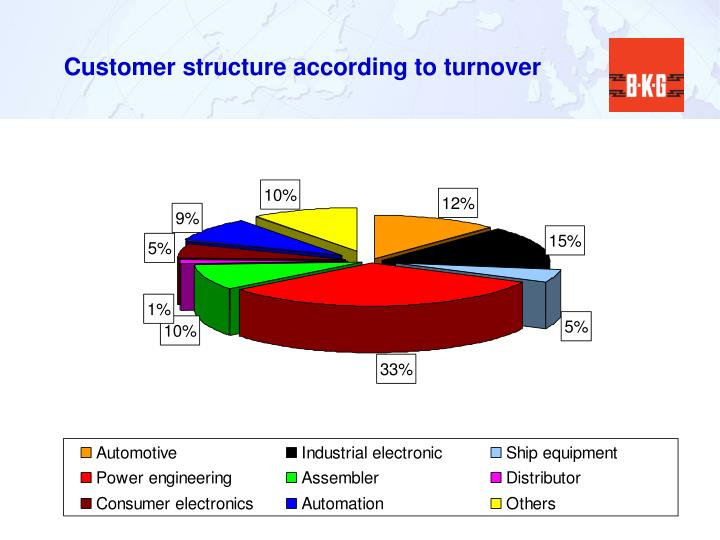 Customer structure according to turnover