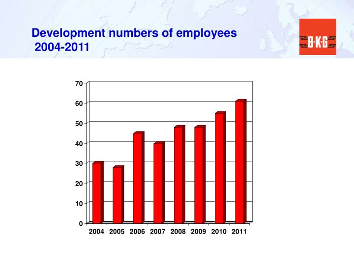 Development numbers of employees