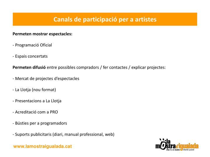 Canals de participació per a artistes