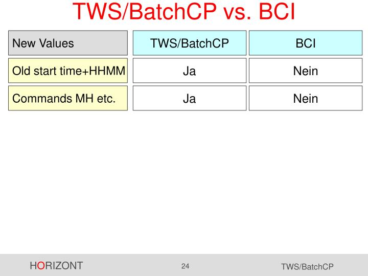 TWS/BatchCP vs. BCI
