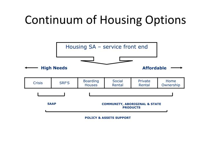 Continuum of housing options
