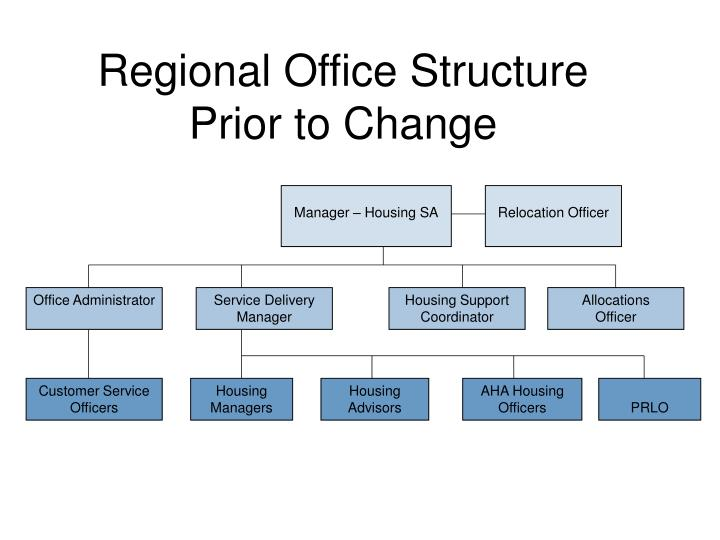 Regional Office Structure Prior to Change