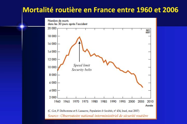 Mortalit routi re en france entre 1960 et 2006