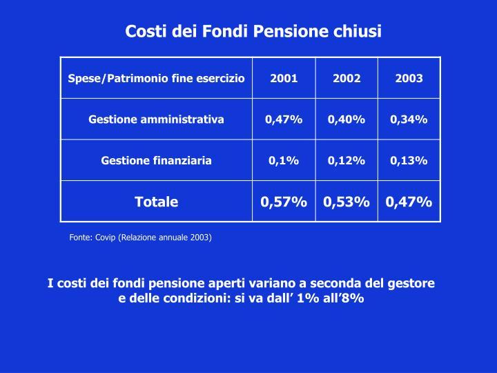 Costi dei Fondi Pensione chiusi