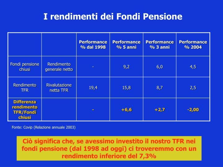 I rendimenti dei Fondi Pensione